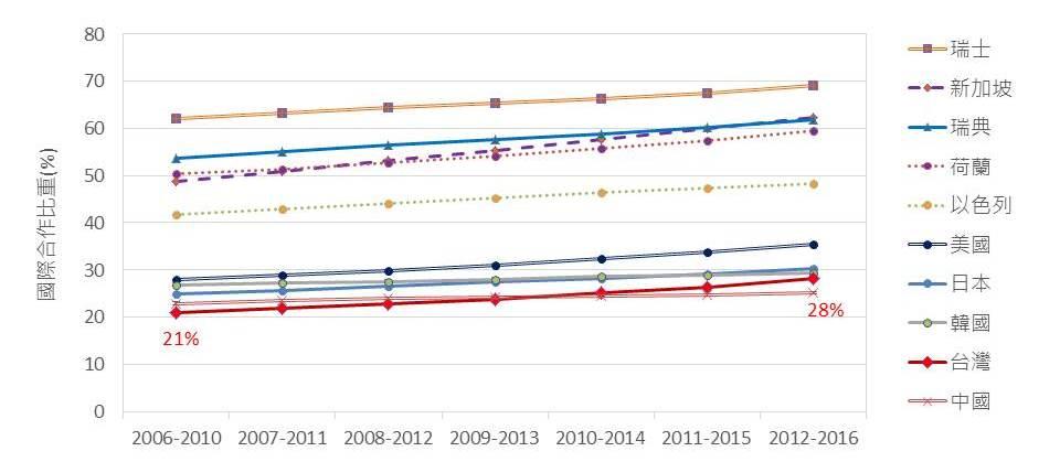 【圖六】台灣近年來國際合作論文大幅提升