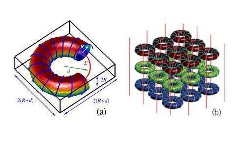 圖一:(a)為一個單位晶格的環形線圈式超穎材料。(b)為環形結構搭配導線陣列所形成的超穎材料。