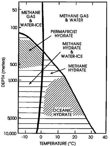 【圖2】天然氣水合物生成的溫壓條件(Max and Clifford, 2000)