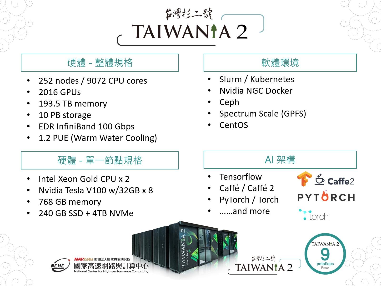圖二:TAIWANIA 2規格
