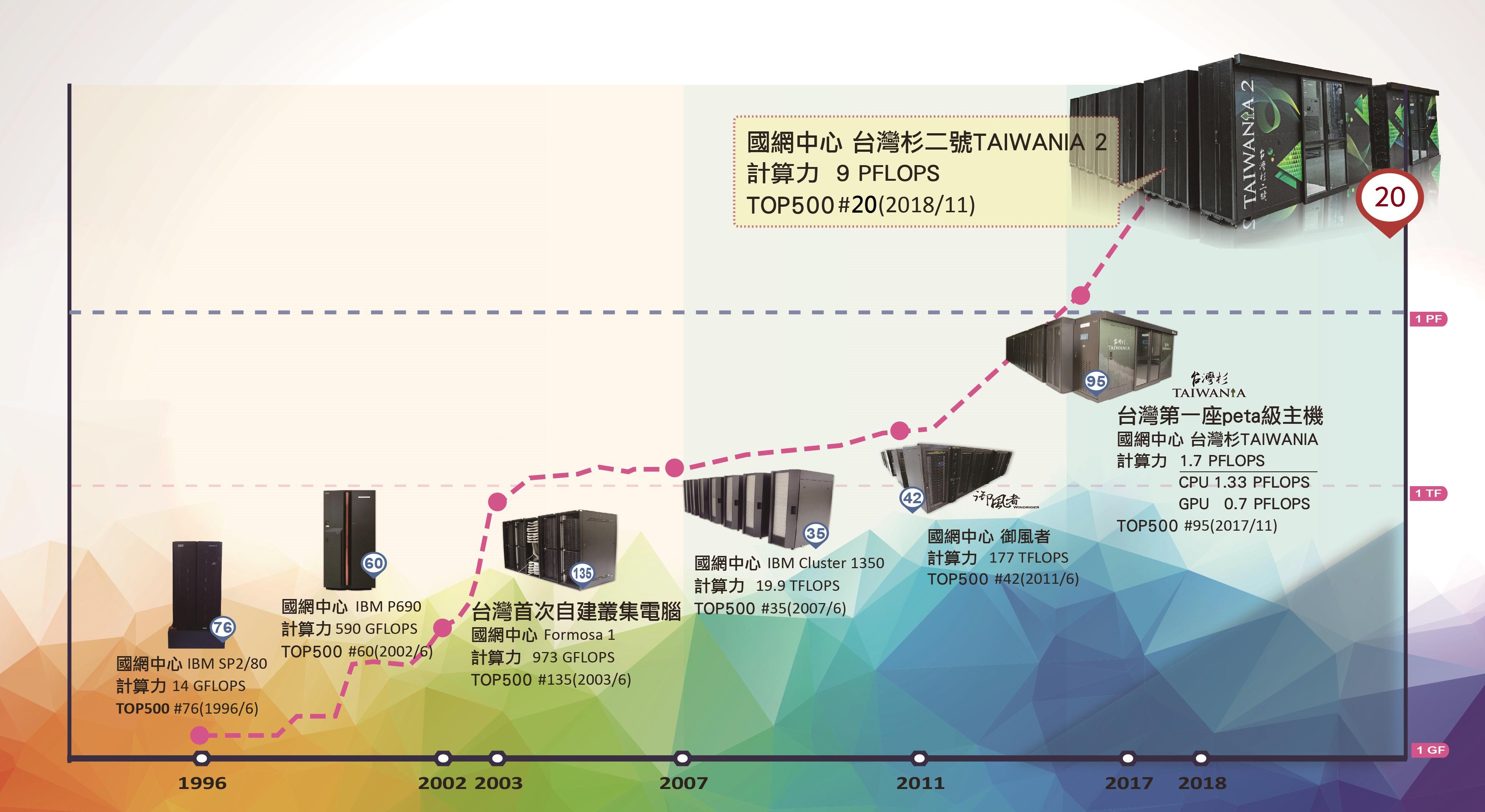 圖一:台灣主機歷來上榜TOP500記錄