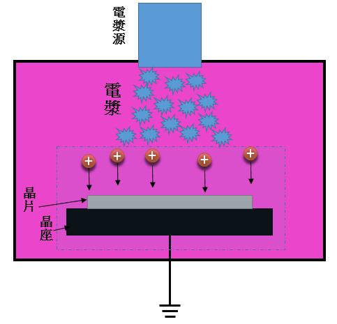 圖(四)電漿浸潤式離子佈植腔體示意圖。