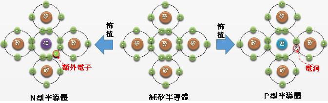 圖(五)N、P型半導體的示意圖。