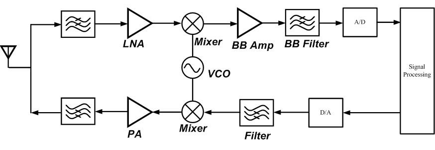 圖1、射頻前端架構圖。