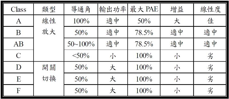 表1、功率放大器分類及電氣特性