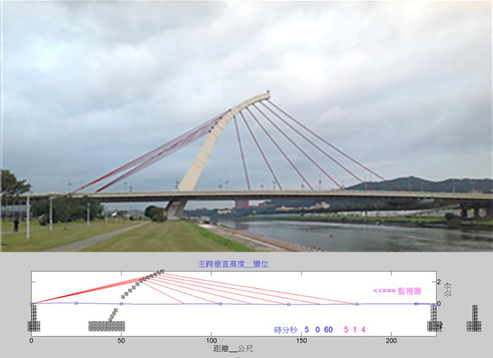 圖六、台北大直橋即時監測畫面。