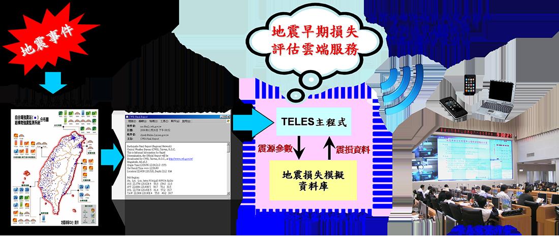 圖十一、TELES地震早期損失評估服務架構