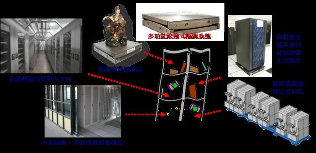 圖十三、滾動式隔震平台能有效降低傳遞至上方設備或設施之地震力,保護重要資產。