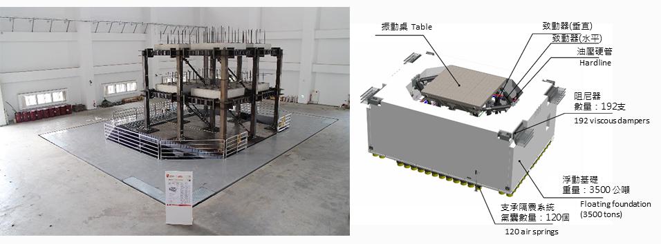 圖十六、長衝程高速度地震模擬振動台可協助發展近斷層耐震技術