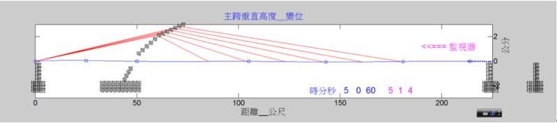 台北大直橋即時監測畫面