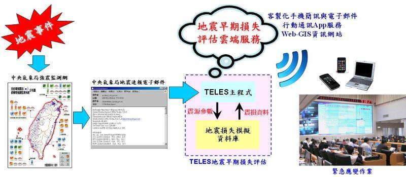 TELES地震早期損失評估服務架構