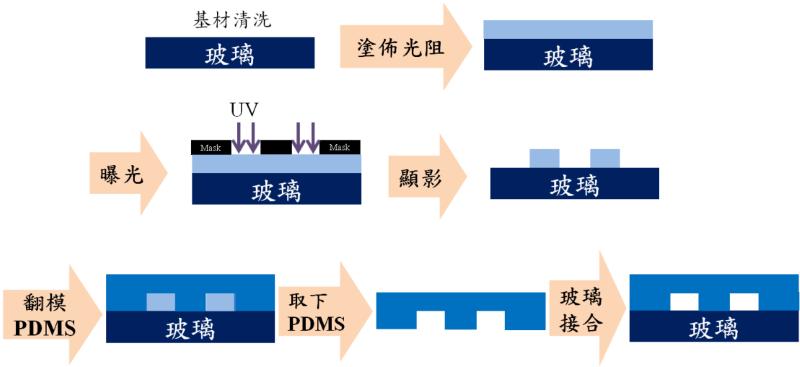 以玻璃基板塗佈光阻後進行微影製程技術得到凸模微流道模板,倒入聚二甲基矽氧烷(PDMS),灌模後待其固化移除模板,並進行表面改質接合在玻璃基片上。
