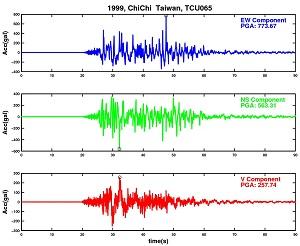 圖一 921集集地震時霧峰國小測站(TCU065)觀測所得的三軸向地表加速度歷時與峰值地表加速度PGA (EW: 東西向,NS: 南北向,V: 垂直向)