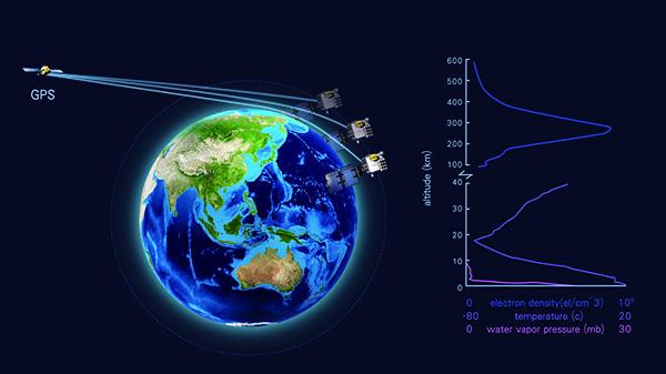 Radio Occultation (RO) Technology Schematic Diagram