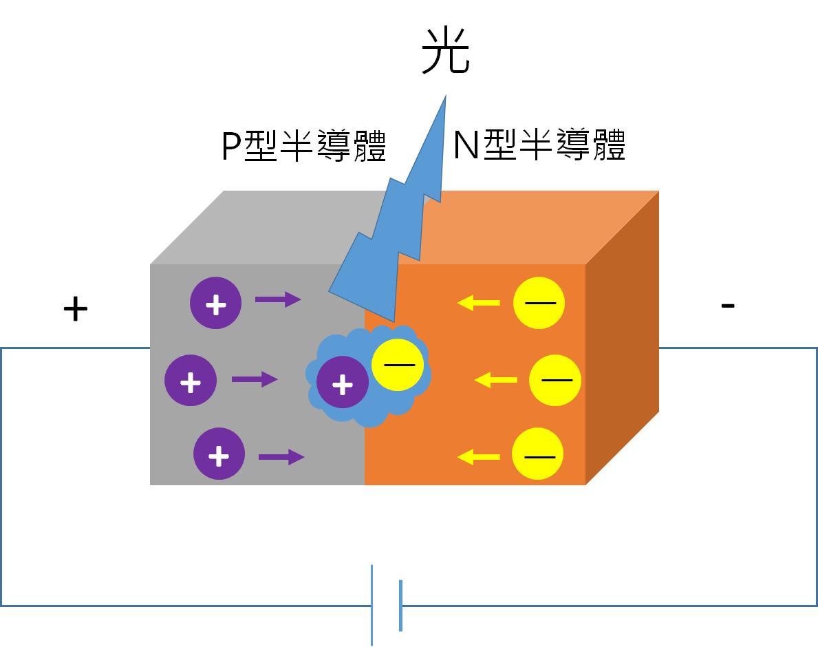 LED發光原理示意圖