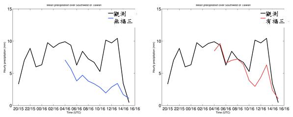 圖左雷達資料沒有加入福衛三號資料同化時,極短期降雨變化預報與實際降雨情形差異較大。圖右雷達資料加入福衛三號資料同化後,極短期降雨變化預報與實際降雨情形接近許多。