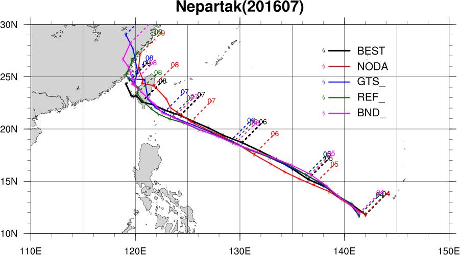 有使用福衛三號資料的尼伯特颱風預報路徑(REF和BND),和實際路徑(BEST)的誤差明顯較小。