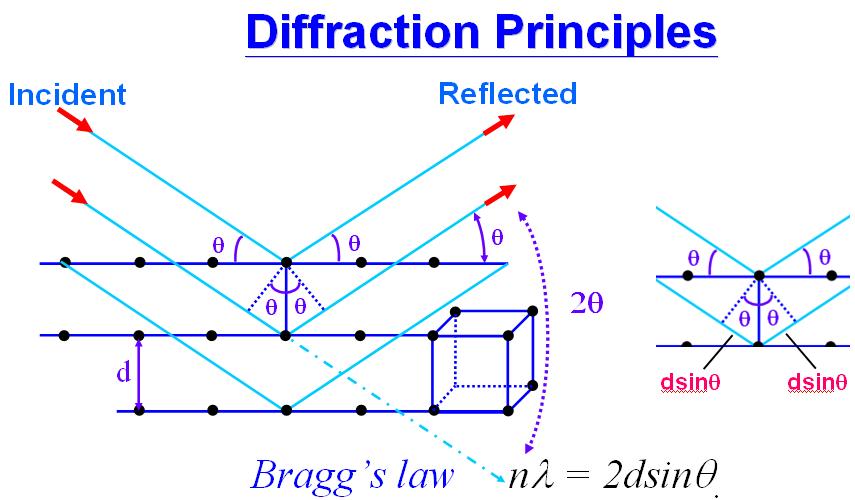 圖2. 布拉格繞射原理示意圖。