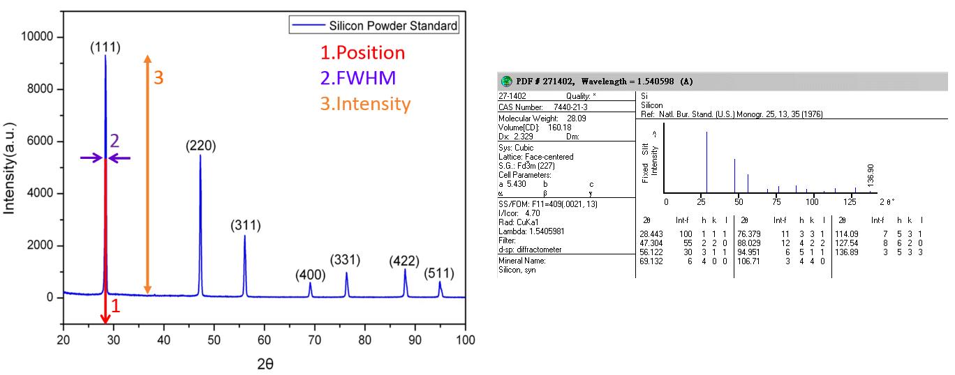 圖3. 左:矽粉末之XRD圖譜;右:JPCDS No. 00-027-1402 矽晶體結構資料。