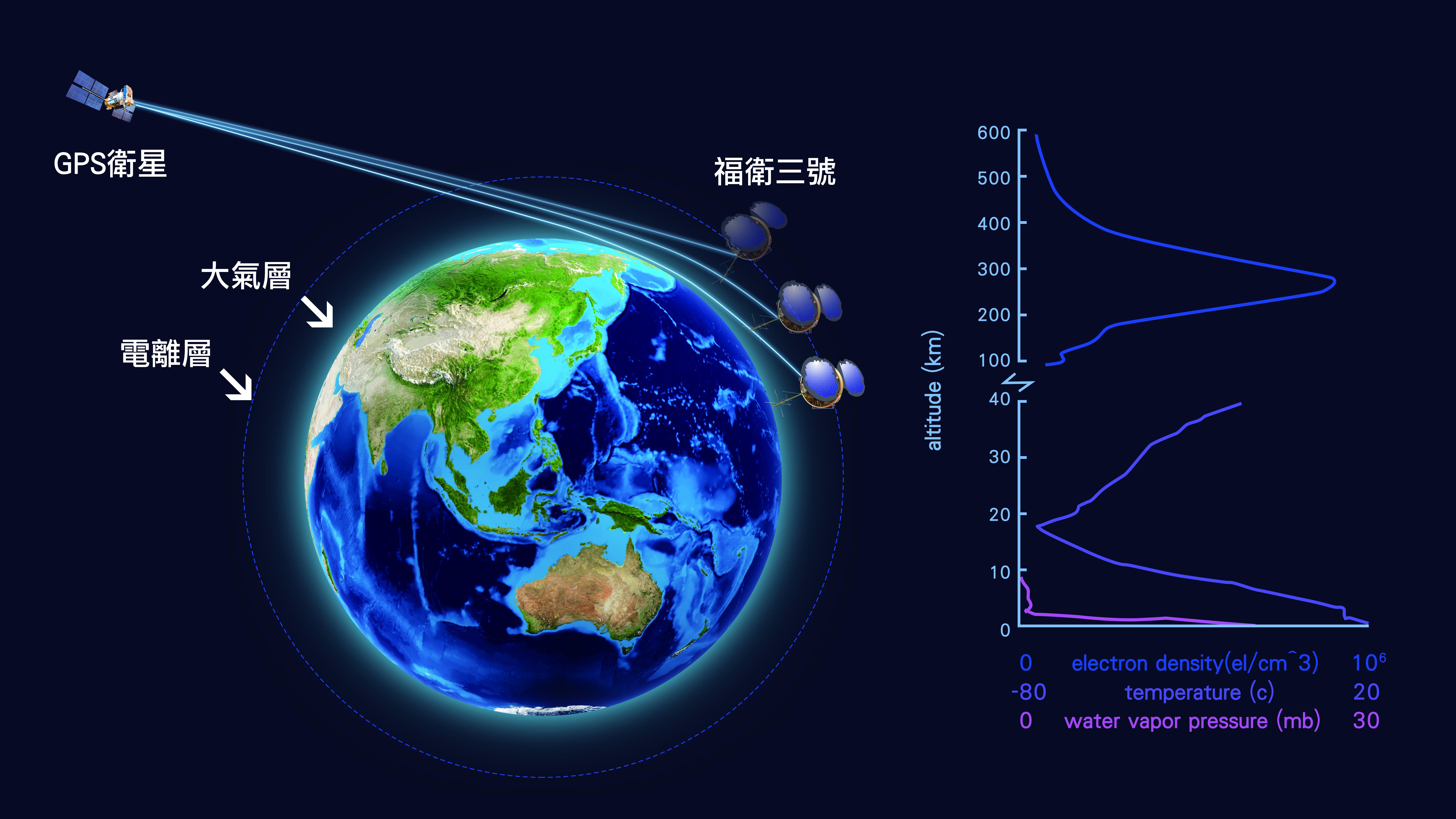 福衛三號掩星技術示意圖